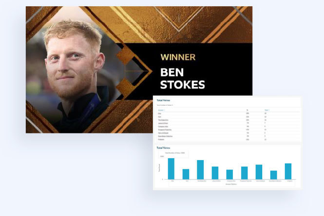 Ben Stokes Winner image for Sports Personality of the Year with dashboard results inside Campaign Manager platform