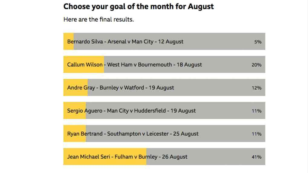Goal of the month BBC poll